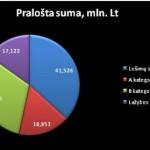 Lošėjai šiemet prašvilpė 113 mln. Lt